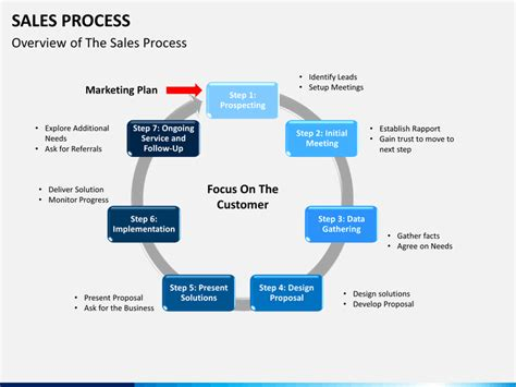 Sales Process Powerpoint Template Sketchbubble Sales Presentation Slides