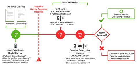 sle marketing schedule l on boarding process la cl 233 pour fid 233 liser ses clients