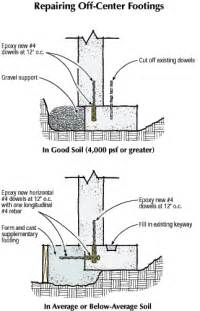 How To Calculate Square Footage Of A House footing fundamentals