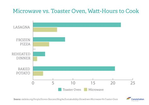 Can Toaster Oven Be Used For Baking Which Is More Energy Efficient Microwave Vs Toaster Oven