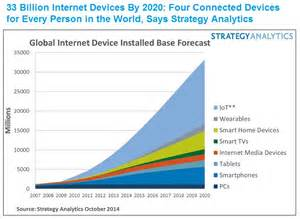 Connected Car Forecast 2020 More Big Iot Numbers 33bn Connected Devices By 2020 The