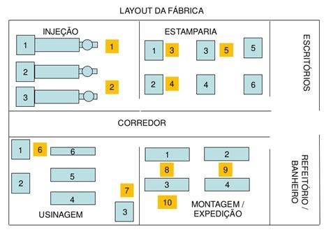 layout de un almac 201 n ppt video online descargar layout
