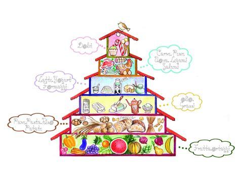la piramide degli alimenti la piramide degli alimenti thinglink