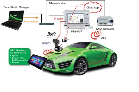 in car mwc anritsu shows uk cloud technology in connected car
