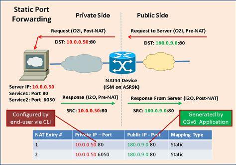 forwarding external ip ip forwarding best vpn cnet