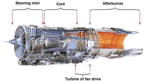 Cross Section Of The Engine Pratt Amp Whitney F100 Pw 229 1