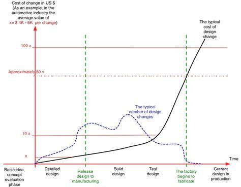 design engineer vs product engineer homepage web njit edu