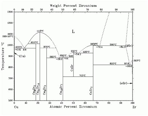 химикатус диаграммы