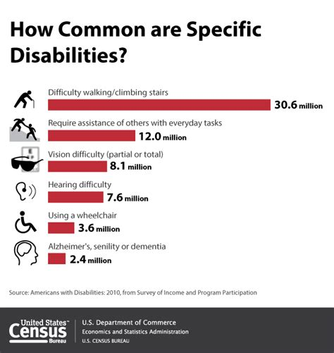 types of physically challenged disabilities by the numbers lifedesigns