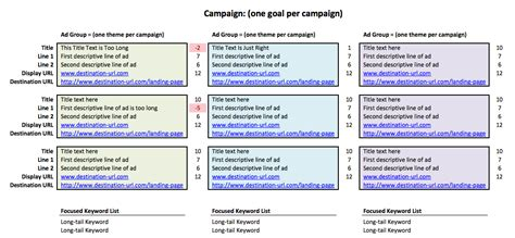 Adwords Planning Template Adwords Ad Template