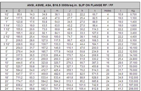 Blinde Flange Ansi Asme Asa B16 5 Slip On Flange Raised Face Class 150