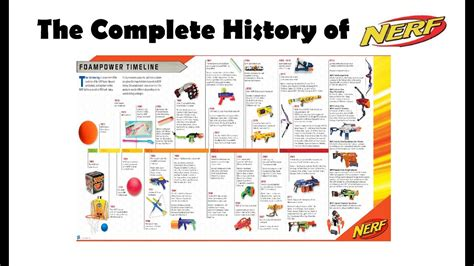 the history of the the history of nerf youtube