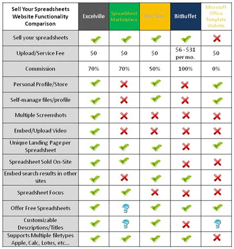 Compare Spreadsheets by Comparison Chart For Spreadsheet Selling