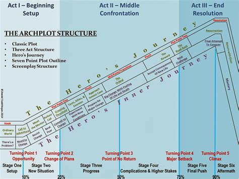 5 Point Plot Outline by The Archplot Story Structure