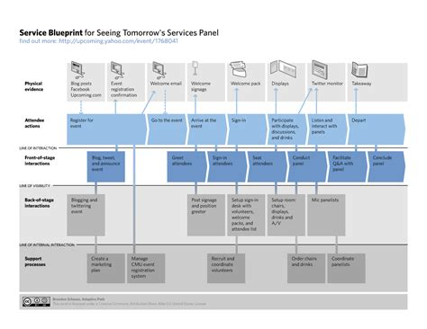 service design blueprint template service blueprint