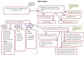 100 original papers amp case study gap analysis