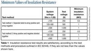 Fire Pit Installation by Standardizing Pv System Documentation And Verification