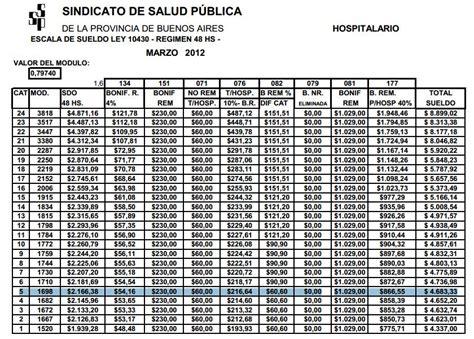 escala salarial 2015 hospitalario 10430 escalas salariales sindicato de pasteleros autos weblog