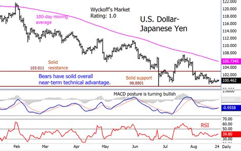 currency converter yen to usd japanese dollar to aud forex trading