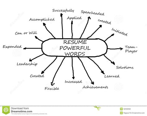 resume example adjectives for resumes examples free adjectives