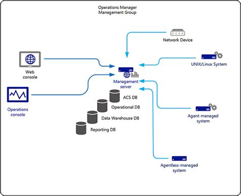 planning a management group design microsoft docs planning a management group design microsoft docs