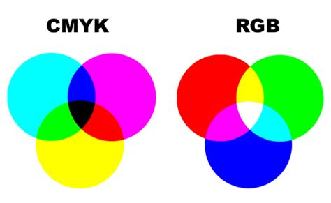 what is the difference between color and colour the difference between rgb and cmyk colors