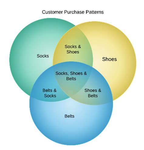 venn diagram analysis venn diagram pivot table image collections how to guide