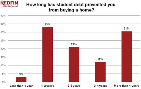 can i buy a house with student loan debt can you buy a house with student loan debt 28 images where can you buy a home