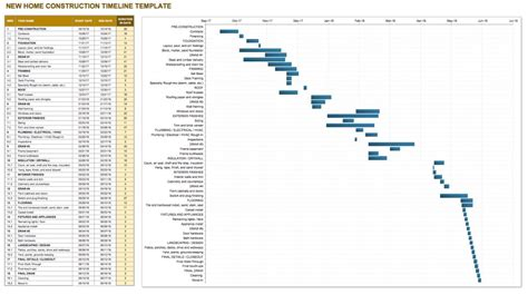 construction timeline template construction schedule