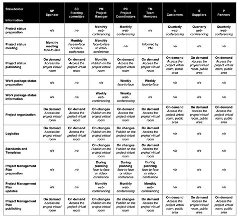 communication matrix template project management 100