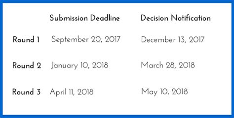 Kellogg Mba Program Deadlines by Accepted Mba Updates Ask Admission Consultants Page 61