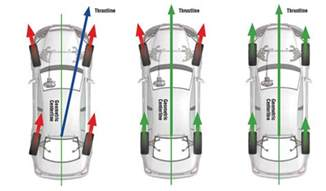 Car Tires Not Aligned Town Fair Tire Different Types Of Wheel Alignments