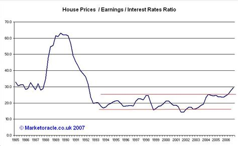 Housing Interest Rates by Uk House Prices Continue To Rise Whilst The Us Housing