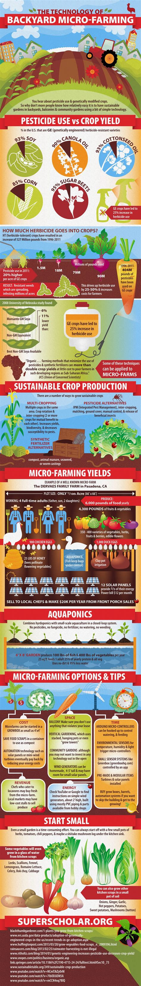backyard farming the technology of backyard micro farming super scholar