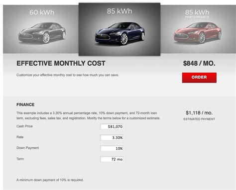 Tesla Cost Of Ownership True Cost Of Ownership Tesla Motors Premium Electric