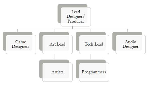 Game Design Hierarchy | starting and maintaining your own game project part 1