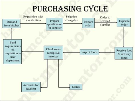 How To Arrange A Kitchen purchasing