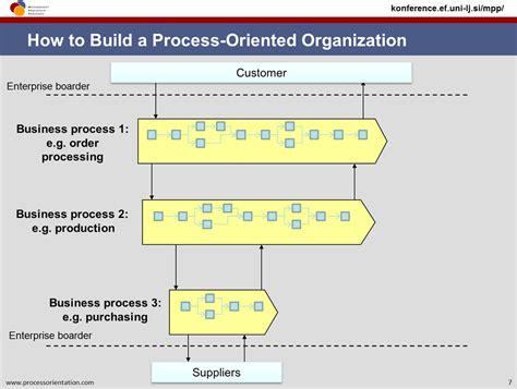 process oriented layout adalah kaskadierung gesch 228 ftsprozessmanagement