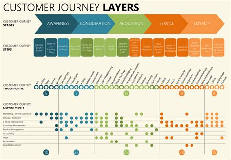 customer journey warum sie so kompliziert ist und sich