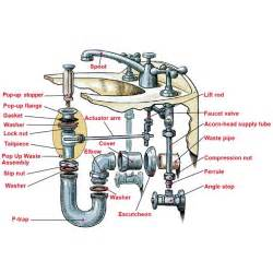 Kitchen Sink Drain Assembly Diagram Building Tips On Plumbing Toilets And Sinks