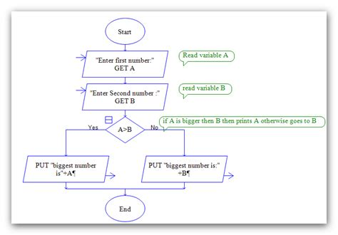 flowchart raptor raptor flow chart to find of two numbers
