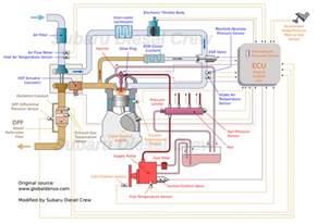 ee20 engine info subaru diesel crew