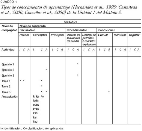 cronograma para el examen de ascenso a al segunda escala 2016 minedu resultados primer examen de ascenso de nivel