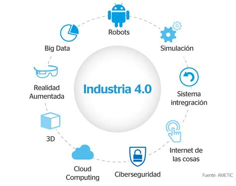 the 20 key technologies of industry 4 0 and smart factories the road to the digital factory of the future the road to the digital factory of the future books industria 4 0 instituto de la ingenier 237 a de espa 241 a