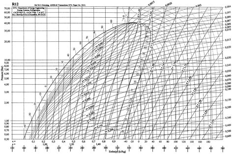 diagramme enthalpique r12 pdf r134a pressure enthalpy chart metric chapter 4