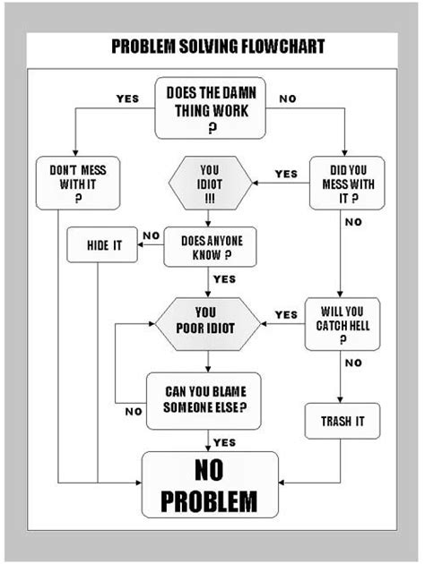 flowchart problems no problem with modifications this would make a great