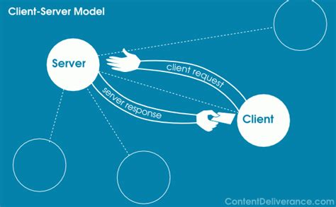 server model diagram what is client server architecture content deliverance