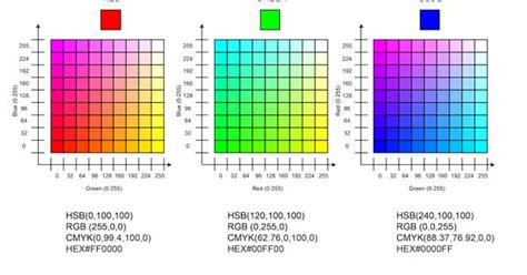 Ibs Product Find Colormark by Rgb Color Chart That Corresponds To Human Eye Receptors