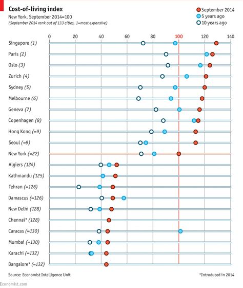 100 cheapest place to live in us economist daily chart uptown top ranking the economist