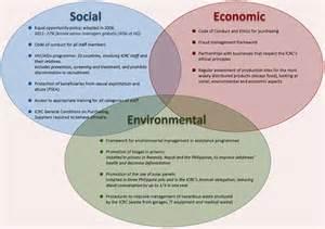 What Is L Development by Imanol Aguilera I Aguilera On Development